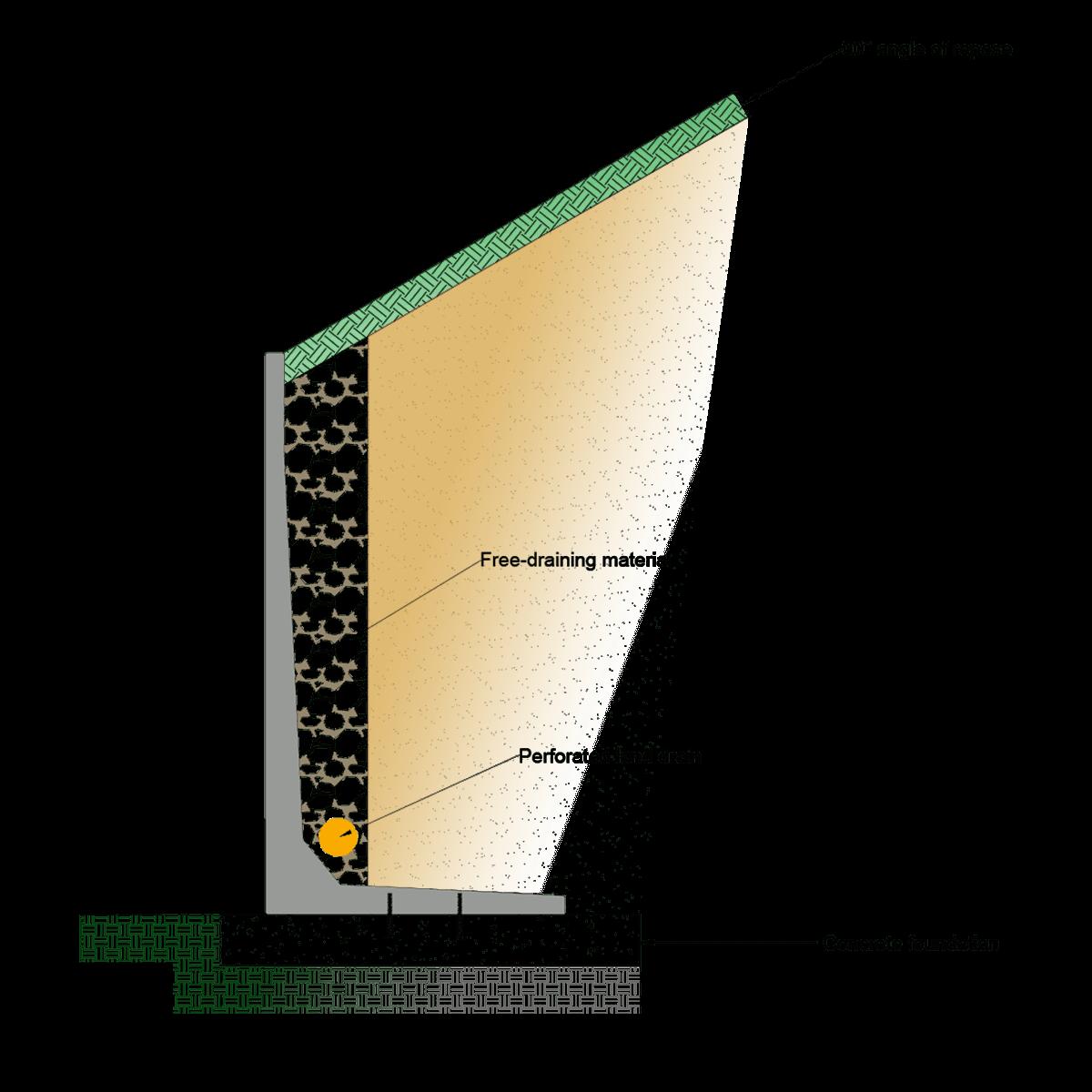 Retaining wall backfill foundation drawing